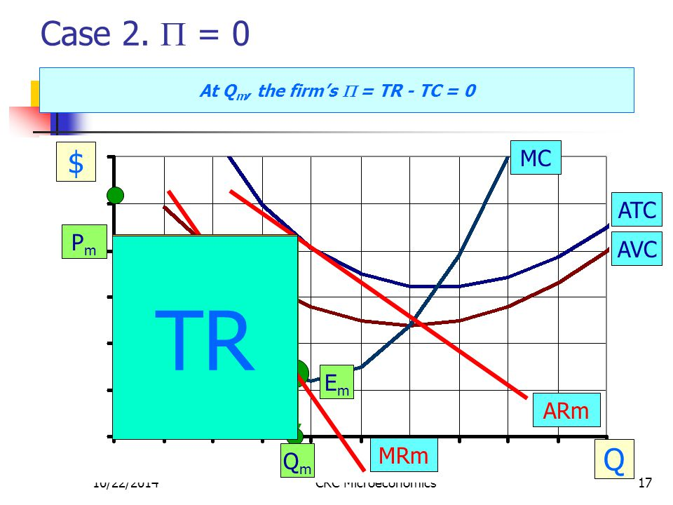 10/22/2014CRC Microeconomics17 Case 2.  = 0 $ Q MC ATC AVC PmPm EmEm QmQm ARm MRm TR VC FC TC At Q m, the firm's  = TR - TC = 0 TR