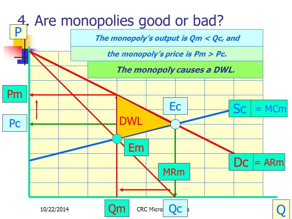 10/22/2014CRC Microeconomics20 4. Are monopolies good or bad? P Q Dc Sc Qc Ec Pc = MCm = ARm MRm Em The monopoly's output is Qm < Qc, and the monopoly