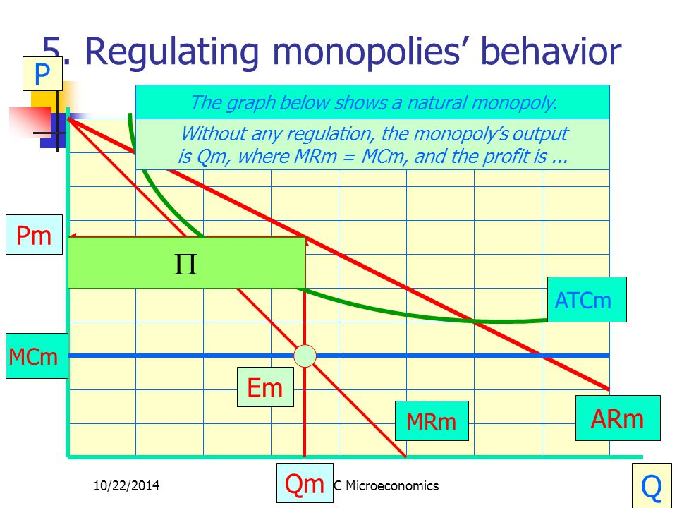 10/22/2014CRC Microeconomics25 5. Regulating monopolies' behavior P Q The graph below shows a natural monopoly. MCm ARm MRm Em Qm Pm ATCm Without any