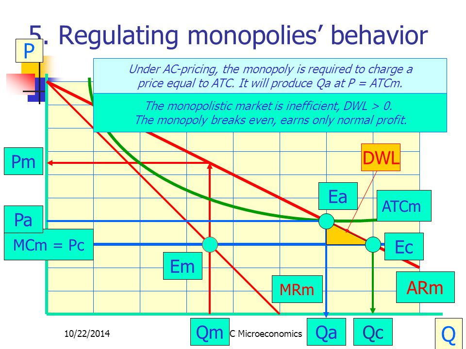 10/22/2014CRC Microeconomics27 5. Regulating monopolies' behavior P Q MCm ARm MRm Em Qm Pm ATCm Under AC-pricing, the monopoly is required to charge a