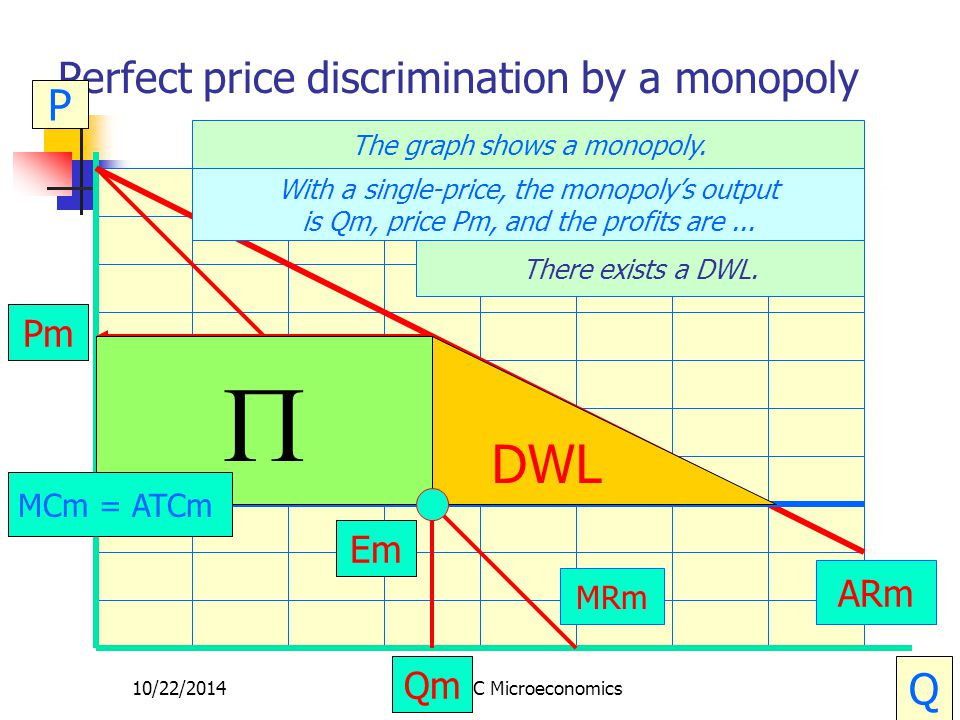 10/22/2014CRC Microeconomics31 Perfect price discrimination by a monopoly P Q The graph shows a monopoly. ARm MRm Em Qm Pm  MCm = ATCm DWL With a sin