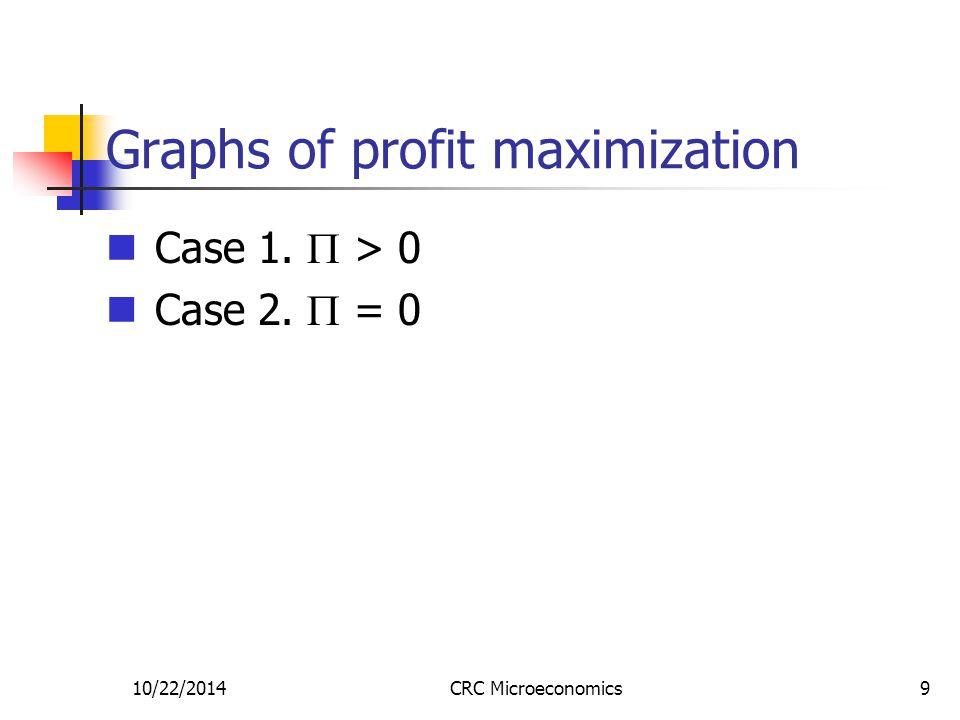 10/22/2014CRC Microeconomics9 Graphs of profit maximization Case 1.  > 0 Case 2.  = 0