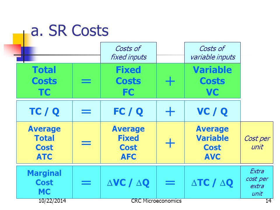 10/22/2014CRC Microeconomics14 a.