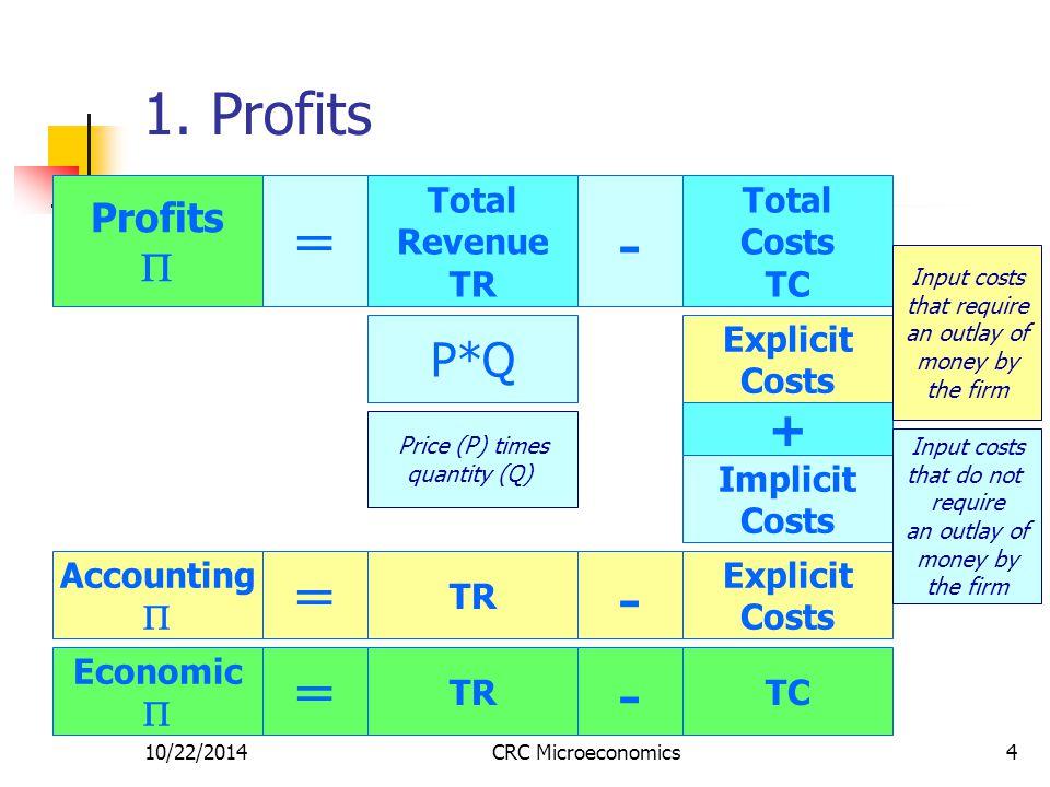 10/22/2014CRC Microeconomics4 1.