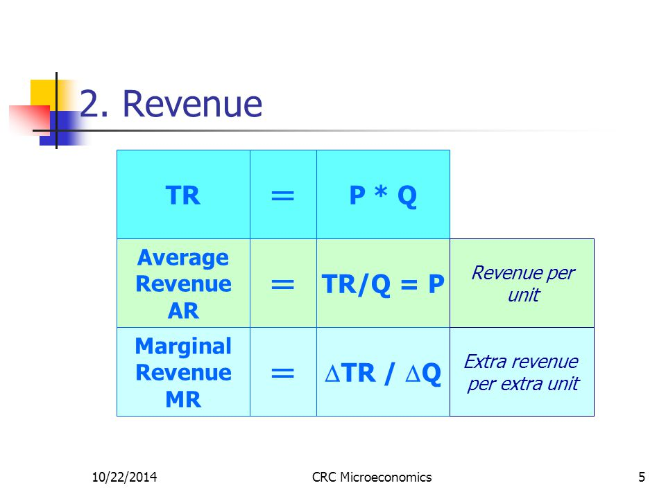 10/22/2014CRC Microeconomics16 SR Cost Curves (ATC, AVC, MC) $ Q AVC R B S ATC MC Relevant section