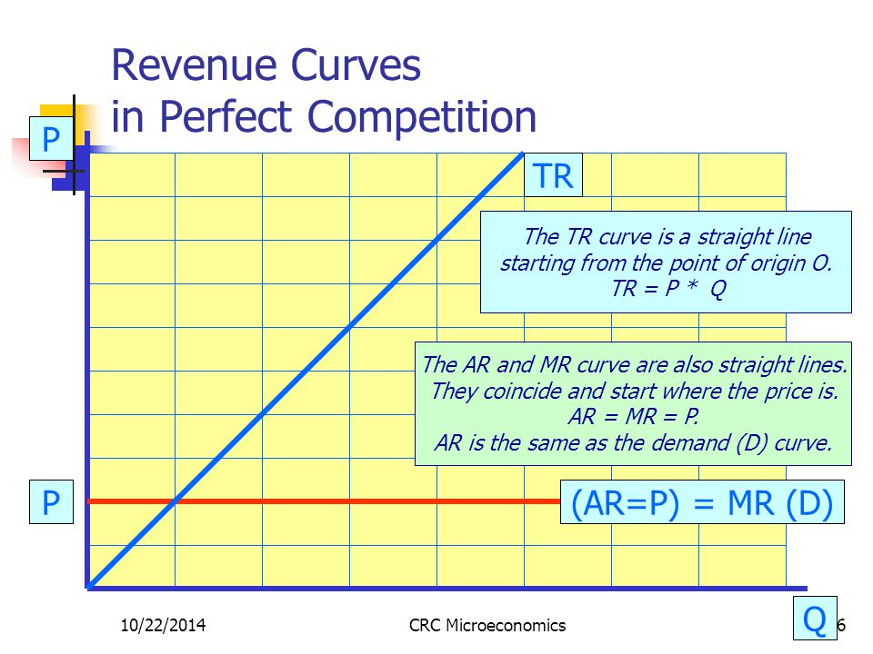 10/22/2014CRC Microeconomics6 Revenue Curves in Perfect Competition Q P TR (AR=P) = MR (D) The TR curve is a straight line starting from the point of origin O.