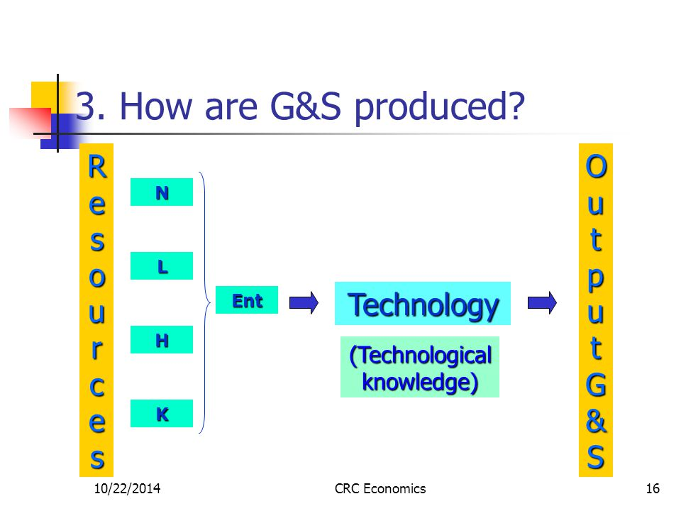 10/22/2014CRC Economics16 3. How are G&S produced? ResourcesResourcesResourcesResources OutputG&SOutputG&SOutputG&SOutputG&S Technology N L H K Ent (T