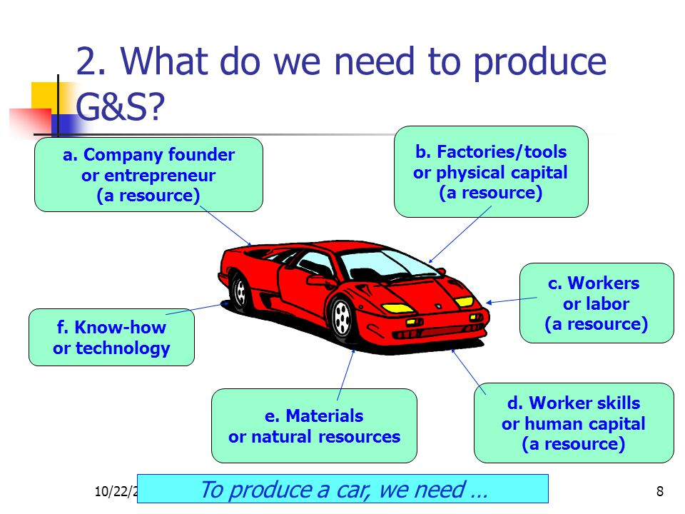 10/22/2014CRC Economics8 2. What do we need to produce G&S? a. Company founder or entrepreneur (a resource) b. Factories/tools or physical capital (a