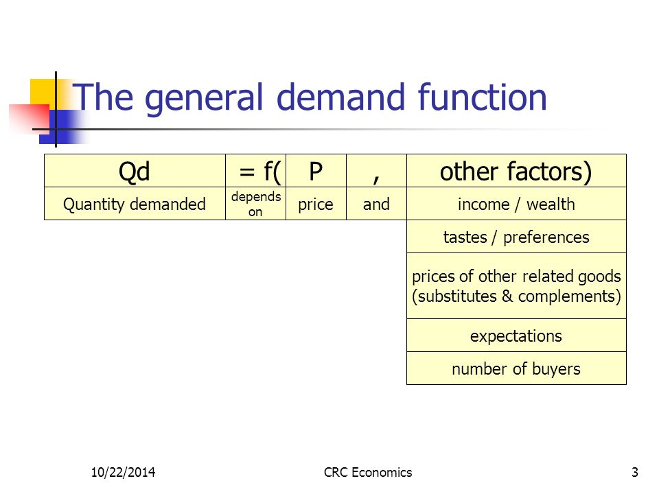 10/22/2014CRC Economics3 The general demand function Quantity demanded depends on priceandincome / wealth Qd = f(P,other factors) tastes / preferences prices of other related goods (substitutes & complements) expectations number of buyers