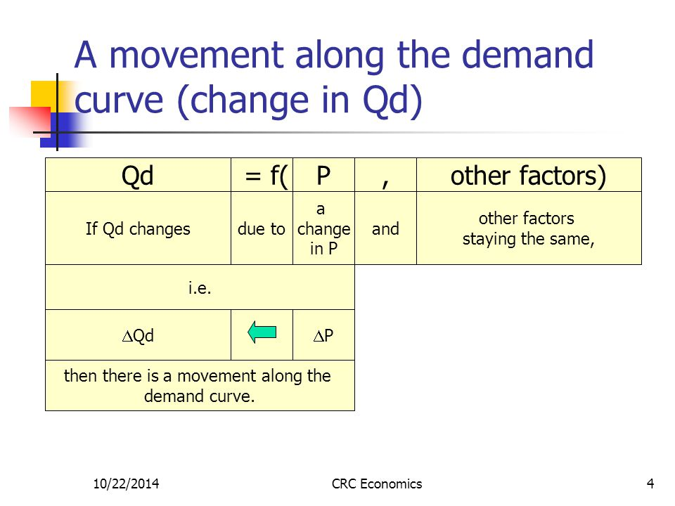 10/22/2014CRC Economics4 A movement along the demand curve (change in Qd) If Qd changesdue to a change in P and other factors staying the same, Qd = f(P,other factors) If Qd changes PP  Qd then there is a movement along the demand curve.