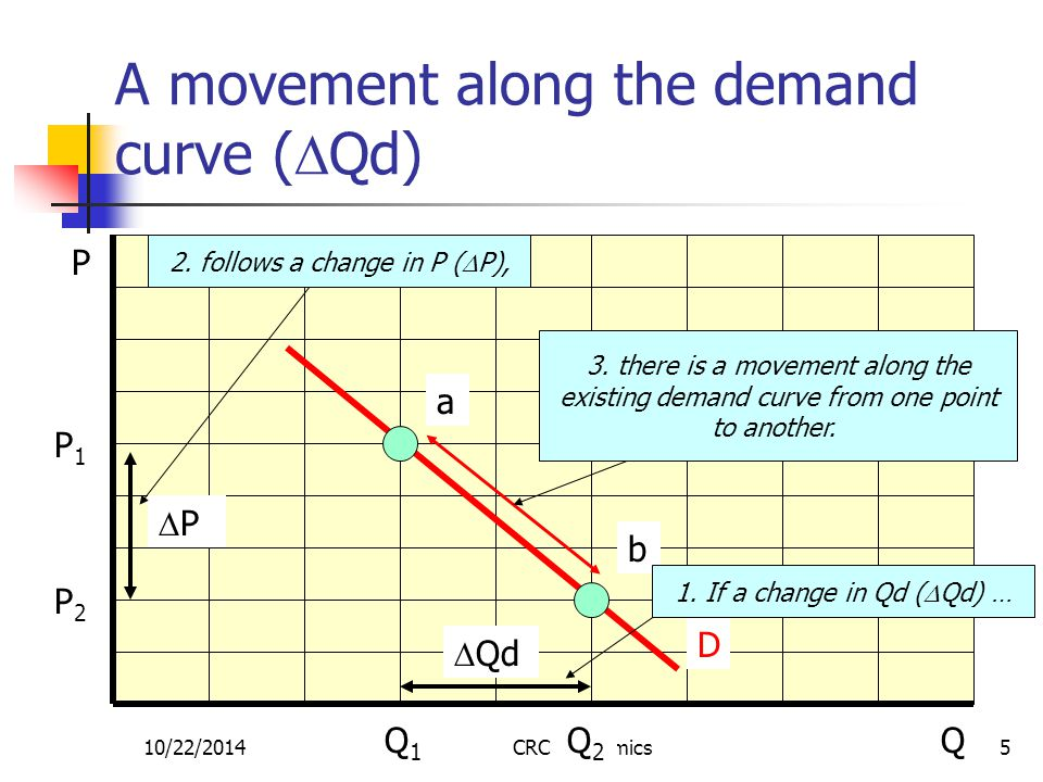 10/22/2014CRC Economics6 A shift in the demand curve (change in demand) due to P being the same and a change in one of the other factors, Qd = f(P,other factors) If Qd changes  other factors  Qd then there is a shift in the demand curve.