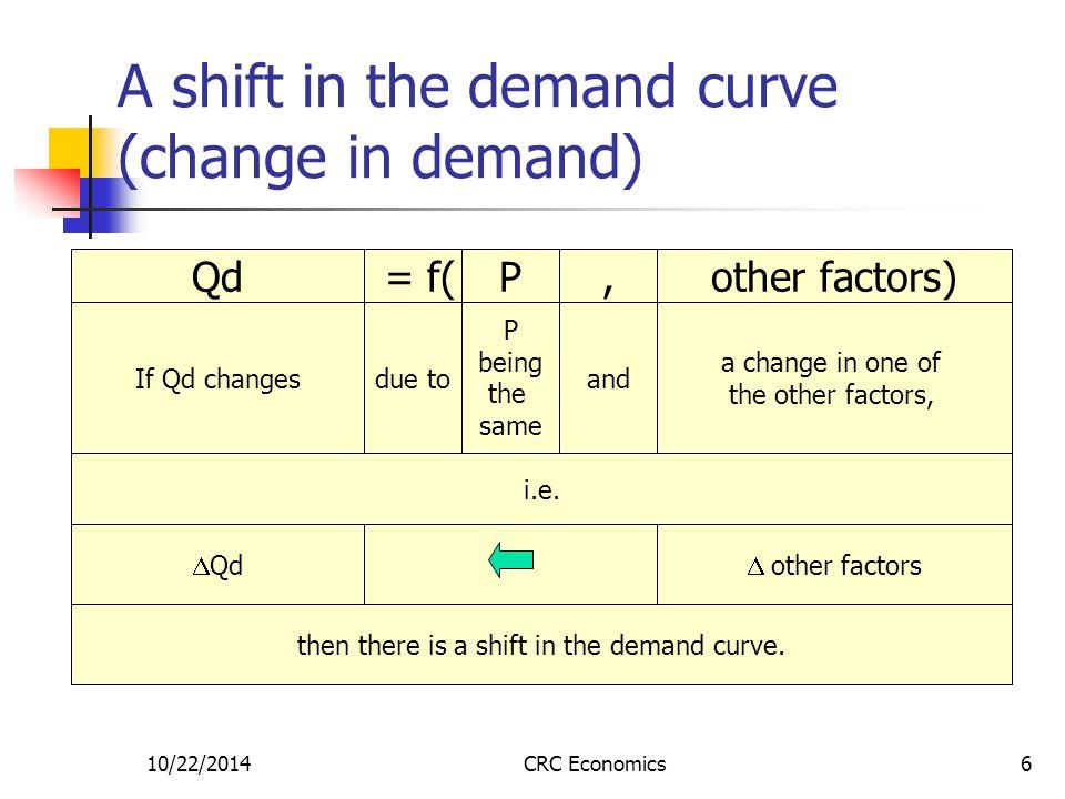10/22/2014CRC Economics7 A shift in the demand curve (  D) P QQ1Q1 Q2Q2  Qd P1P1 a D c D' DD 1.