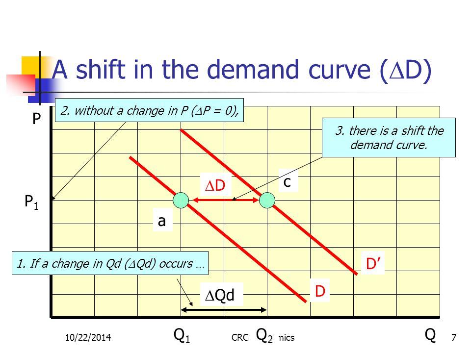 10/22/2014CRC Economics8 Summary Qd = f (P), other factors = constant (D)  P =>  Qd a movement along the existing demand curve  other factors =>  D a shift in the demand curve