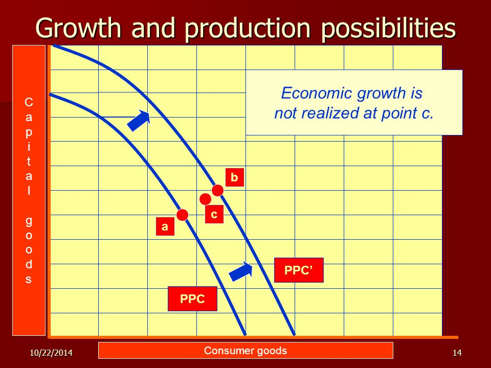 10/22/201414 Growth and production possibilities Consumer goods PPC a c CapitalgoodsCapitalgoods PPC' b Supply factors shift the PPC out to PPC'. Dema
