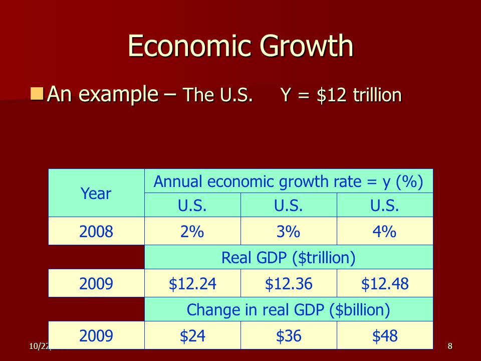 10/22/20148 Economic Growth An example – The U.S. Y = $12 trillion An example – The U.S. Y = $12 trillion Year U.S. 20082%3%4% Annual economic growth