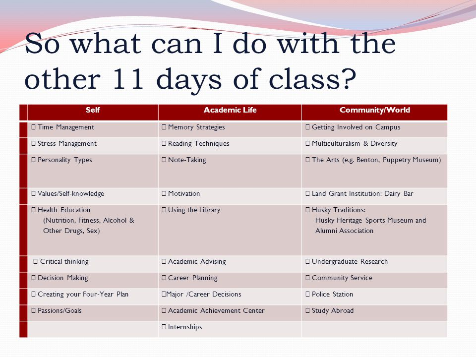 So what can I do with the other 11 days of class? SelfAcademic LifeCommunity/World  Time Management  Memory Strategies  Getting Involved on Campus