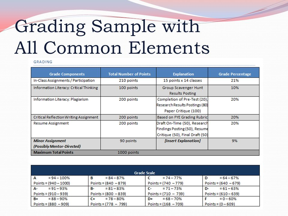 Grading Sample with All Common Elements