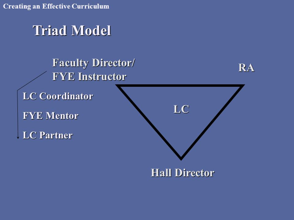 Creating an Effective Curriculum Triad Model LC Coordinator FYE Mentor LC Partner Hall Director Faculty Director/ FYE Instructor RA LC