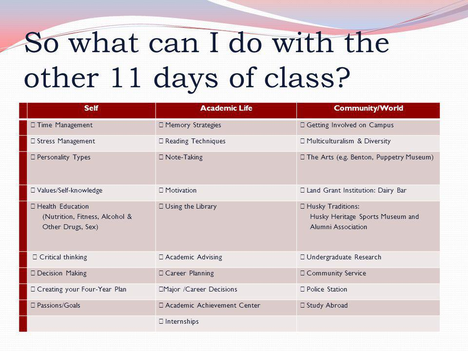 So what can I do with the other 11 days of class? SelfAcademic LifeCommunity/World  Time Management  Memory Strategies  Getting Involved on Campus