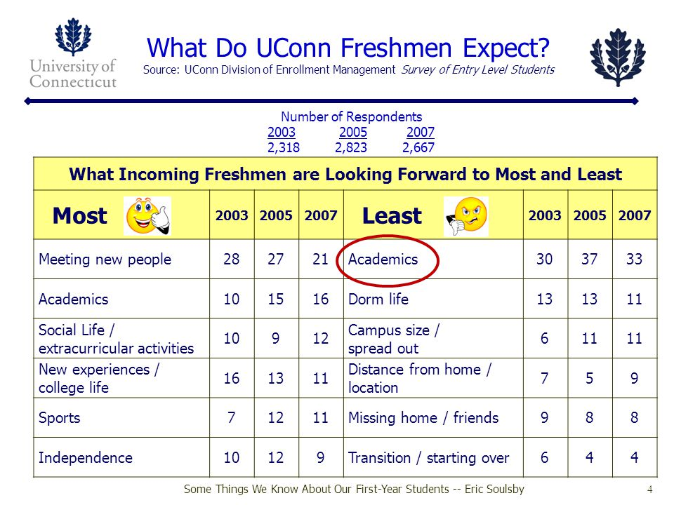 Some Things We Know About Our First-Year Students -- Eric Soulsby 5 UConn Freshmen Adjustment Expectations Source: UConn Division of Enrollment Management Survey of Entry Level Students How easy or hard it will be to acclimate to various components of the college experience How easy or hard it will be to: 200320052007 Very or Somewhat: EasyHardEasyHardEasyHard get involved in extracurricular activities 90109110937 make friends and fit in 871387148714 get accurate info about degree requirements 841685158614 get other counseling (not career) if needed 821883188515 get to know faculty or staff person who will care about your success 712972287624 register for the classes you ll need 752478237228 get enough time with your academic advisor 643666347228 be treated like a person, not a number 663467337129 find your way around campus 554556445941 adjust to having some classes taught by international assistants 534851485941 get good grades 524849524754