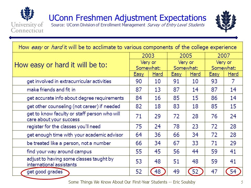 Some Things We Know About Our First-Year Students -- Eric Soulsby 26 UConn NSSE/FSSE 2007 Summary Overall, we are very similar to our peers on the most of the NSSE/FSSE items But...