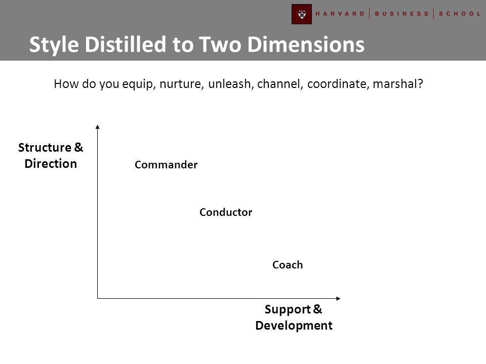 Structure & Direction Support & Development 1.
