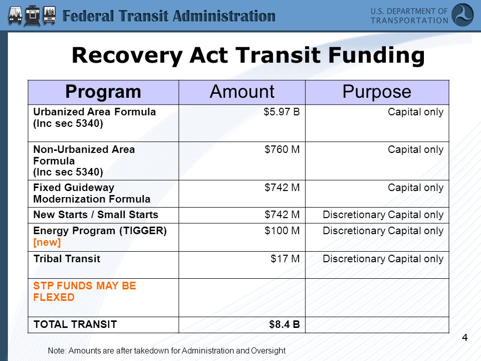 44 Recovery Act Transit Funding ProgramAmountPurpose Urbanized Area Formula (Inc sec 5340) $5.97 BCapital only Non-Urbanized Area Formula (Inc sec 5340) $760 MCapital only Fixed Guideway Modernization Formula $742 MCapital only New Starts / Small Starts$742 MDiscretionary Capital only Energy Program (TIGGER) [new] $100 MDiscretionary Capital only Tribal Transit$17 MDiscretionary Capital only STP FUNDS MAY BE FLEXED TOTAL TRANSIT$8.4 B Note: Amounts are after takedown for Administration and Oversight
