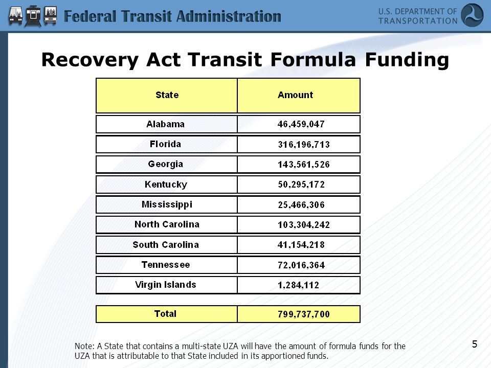 6 GA Recovery Act Transit Formula Funding Rural Funding (Section 5311) – $25,649,675 Small Urbanized Area Funding (Section 5307 – Governor's Apportionment) – $12,323,977