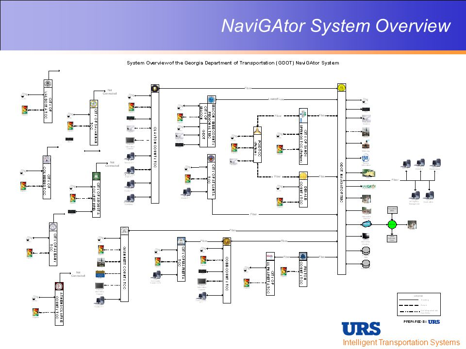 Intelligent Transportation Systems NaviGAtor System Overview
