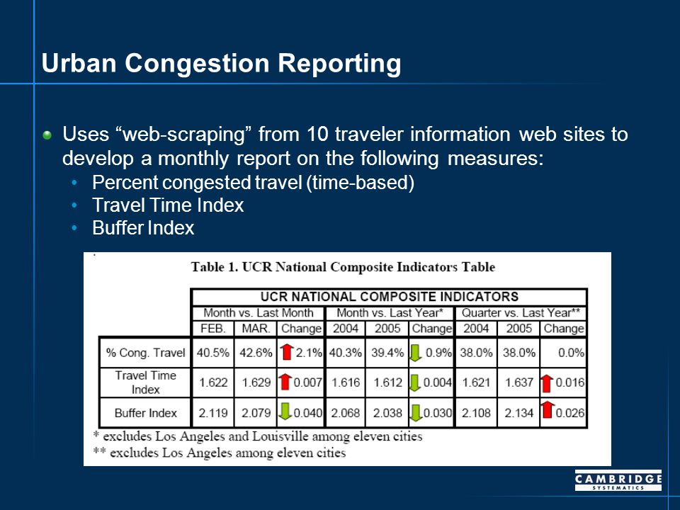 Urban Congestion Reporting Uses web-scraping from 10 traveler information web sites to develop a monthly report on the following measures: Percent congested travel (time-based) Travel Time Index Buffer Index