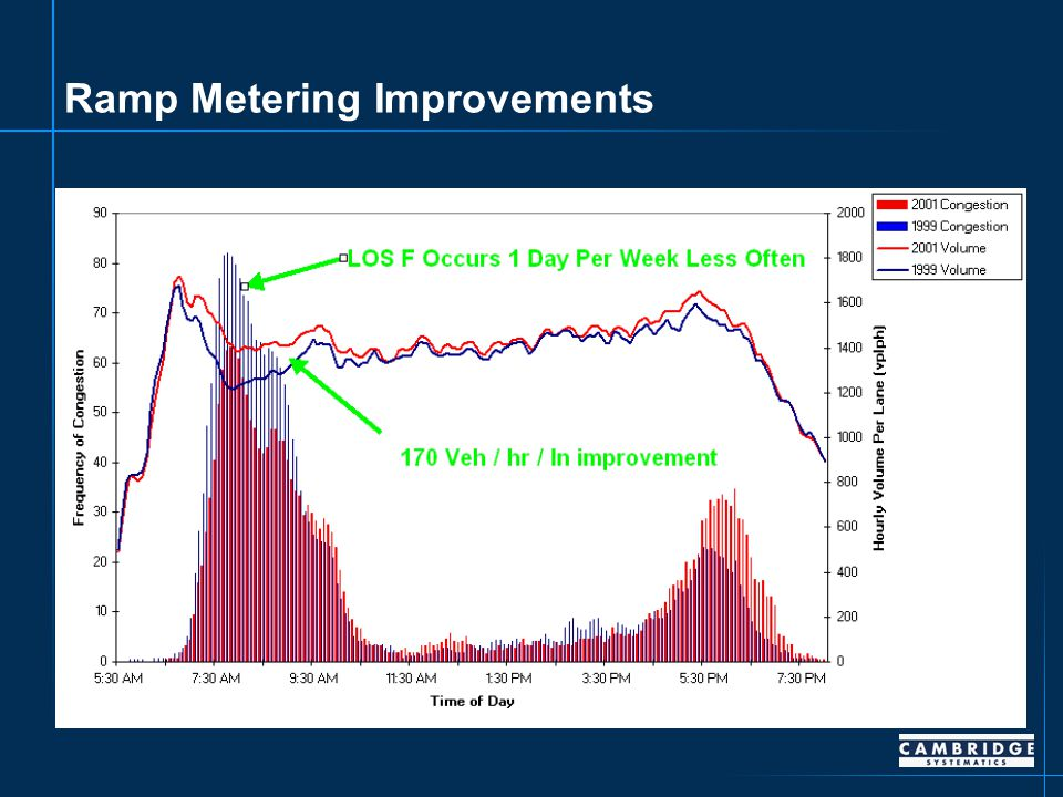 Ramp Metering Improvements