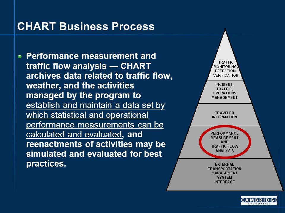 CHART Business Process Performance measurement and traffic flow analysis — CHART archives data related to traffic flow, weather, and the activities managed by the program to establish and maintain a data set by which statistical and operational performance measurements can be calculated and evaluated, and reenactments of activities may be simulated and evaluated for best practices.