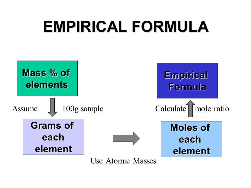 EMPIRICAL FORMULA Assume 100g sample Calculate mole ratio Use Atomic Masses Mass % of elements Grams of eachelement Moles of eachelement EmpiricalForm