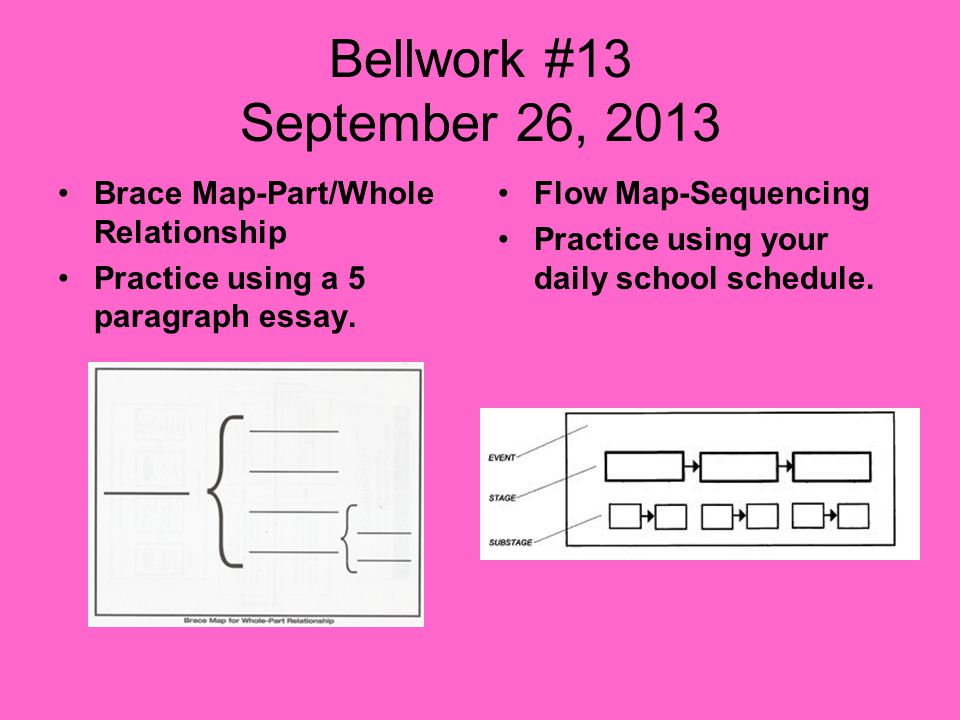 Bellwork #13 September 26, 2013 Brace Map-Part/Whole Relationship Practice using a 5 paragraph essay.