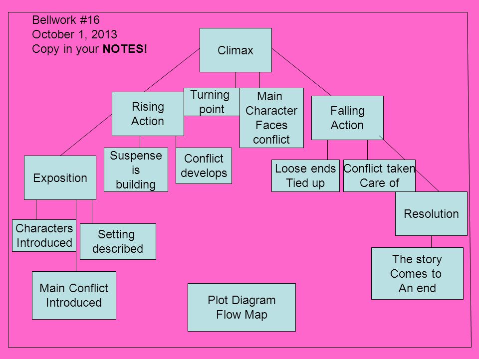 Exposition Rising Action Climax Falling Action Resolution Characters Introduced Setting described Suspense is building Conflict develops Turning point Loose ends Tied up Conflict taken Care of The story Comes to An end Plot Diagram Flow Map Main Conflict Introduced Main Character Faces conflict Bellwork #16 October 1, 2013 Copy in your NOTES!