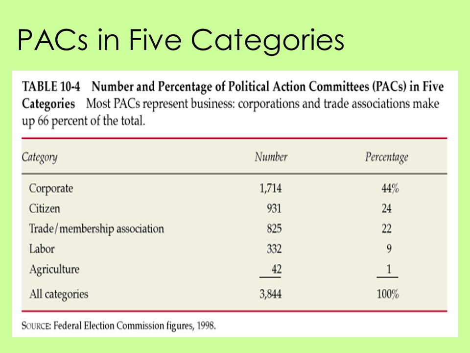 PACs in Five Categories