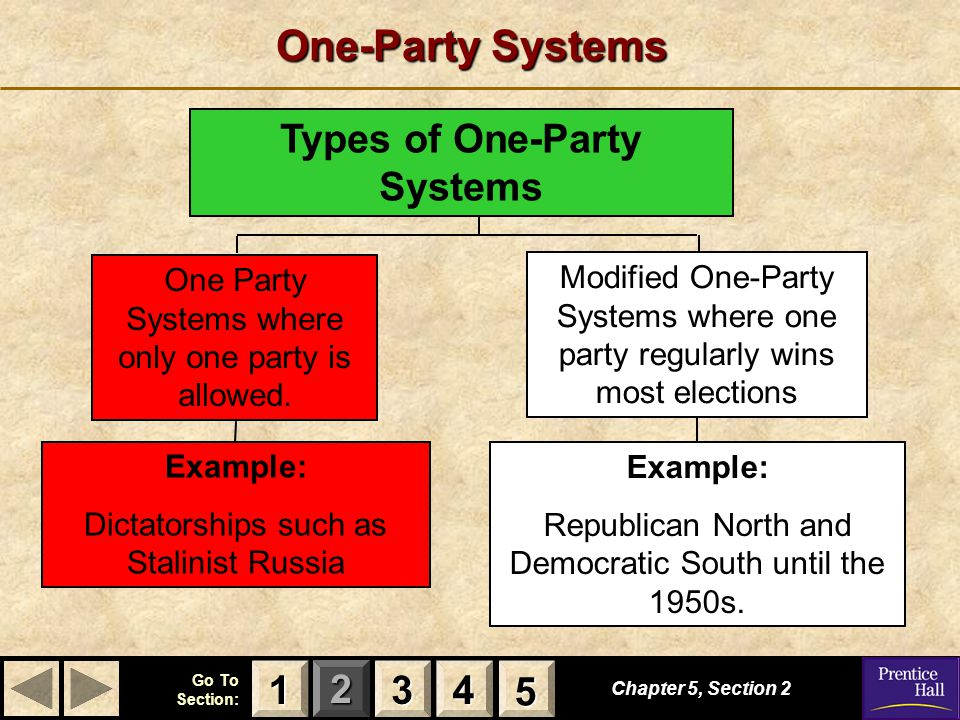 123 Go To Section: 4 5 One-Party Systems Chapter 5, Section 2 3333 4444 1111 5555 Types of One-Party Systems Example: Republican North and Democratic