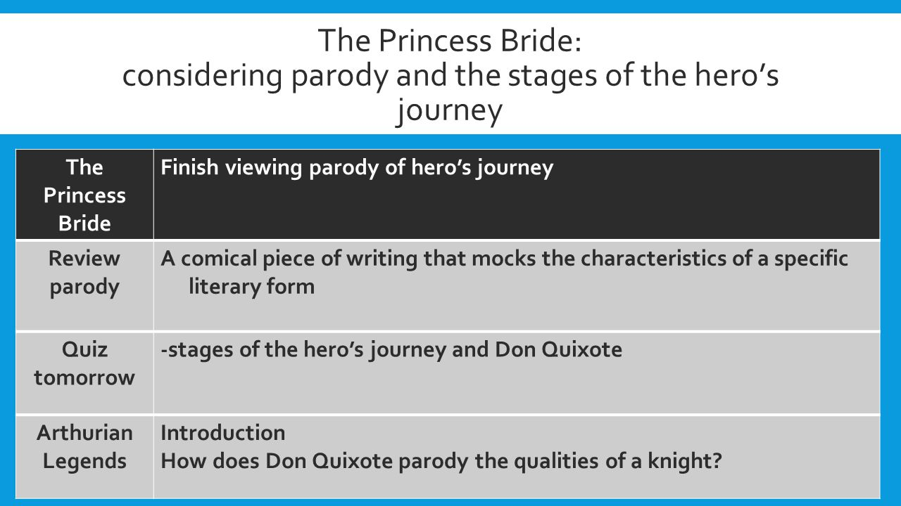 The Princess Bride: considering parody and the stages of the hero's journey The Princess Bride Finish viewing parody of hero's journey Review parody A comical piece of writing that mocks the characteristics of a specific literary form Quiz tomorrow -stages of the hero's journey and Don Quixote Arthurian Legends Introduction How does Don Quixote parody the qualities of a knight?
