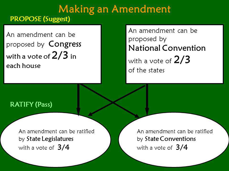 Making an Amendment An amendment can be proposed by Congress with a vote of 2/3 in each house An amendment can be proposed by National Convention with