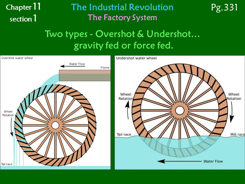 Two types - Overshot & Undershot… gravity fed or force fed.