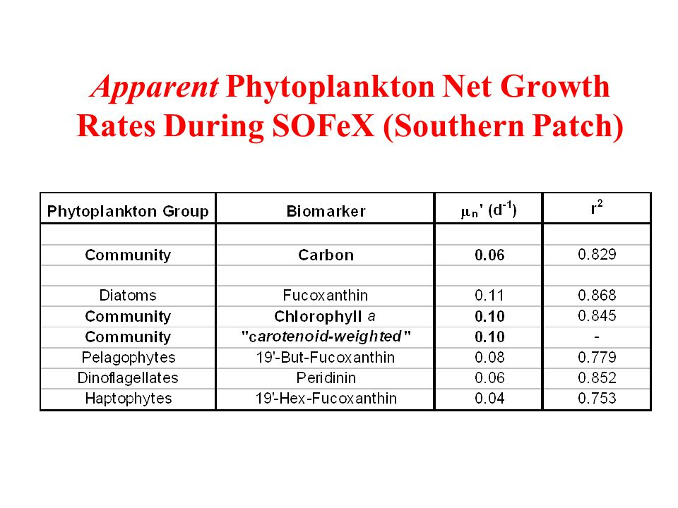 Apparent Phytoplankton Net Growth Rates During SOFeX (Southern Patch)