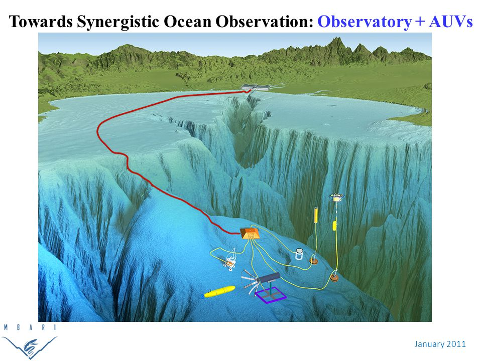 January 2011 Towards Synergistic Ocean Observation: Observatory + AUVs