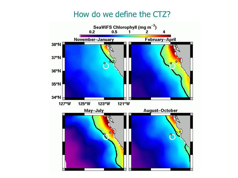 How do we define the CTZ?