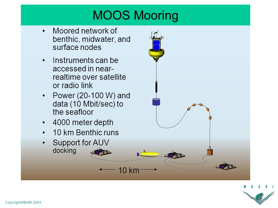 Copyright MBARI 2004 10 km Moored network of benthic, midwater, and surface nodes Instruments can be accessed in near- realtime over satellite or radio link Power (20-100 W) and data (10 Mbit/sec) to the seafloor 4000 meter depth 10 km Benthic runs Support for AUV docking MOOS Mooring