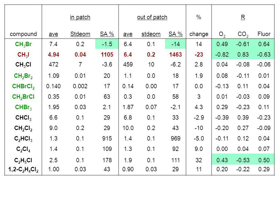 in patch out of patch% R compoundaveStdeomSA %avestdeomSA %changeO2O2 CO 2 Fluor CH 3 Br7.40.2-1.56.40.1-14140.49-0.610.64 CH 3 I4.940.0411056.40.2146