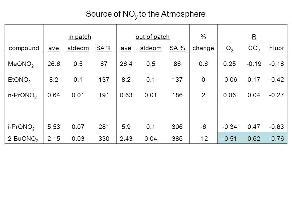 in patchout of patch% R compoundavestdeomSA %avestdeomSA %changeO2O2 CO 2 Fluor MeONO 2 26.60.58726.40.5860.60.25-0.19-0.18 EtONO 2 8.20.11378.20.1137