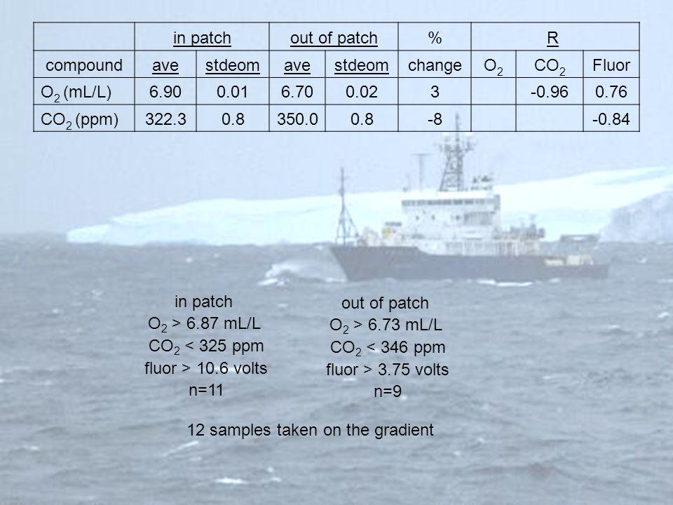in patchout of patch%R compoundavestdeomavestdeomchangeO2O2 CO 2 Fluor O 2 (mL/L)6.900.016.700.023-0.960.76 CO 2 (ppm)322.30.8350.00.8-8-0.84 in patch