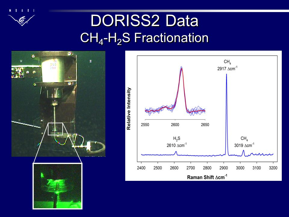 DORISS2 Data CH 4 -H 2 S Fractionation