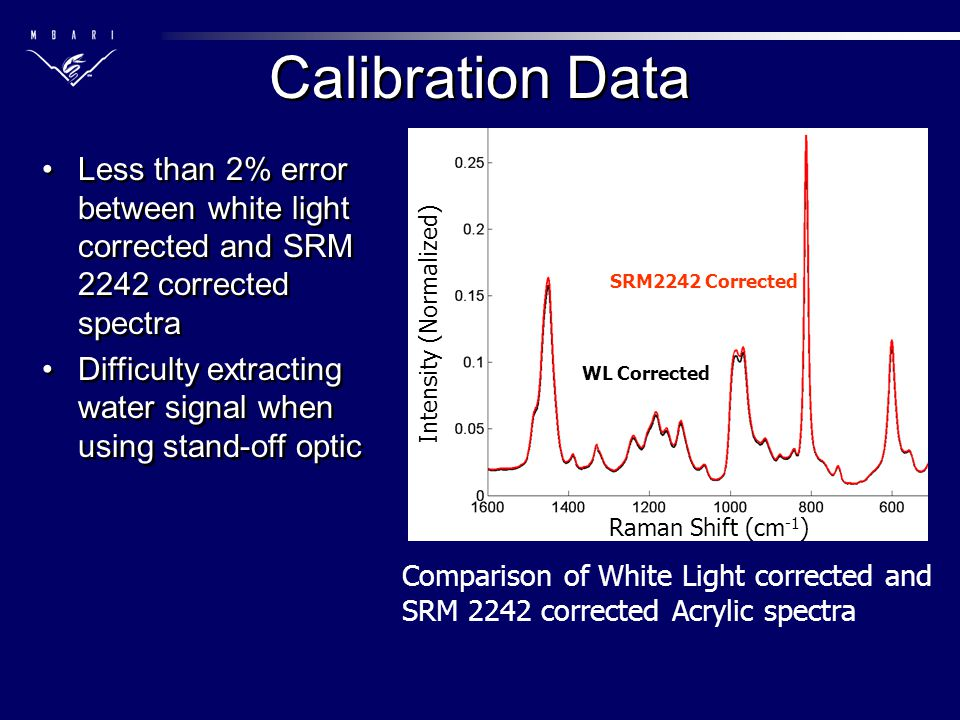 Calibration Data Less than 2% error between white light corrected and SRM 2242 corrected spectra Difficulty extracting water signal when using stand-o