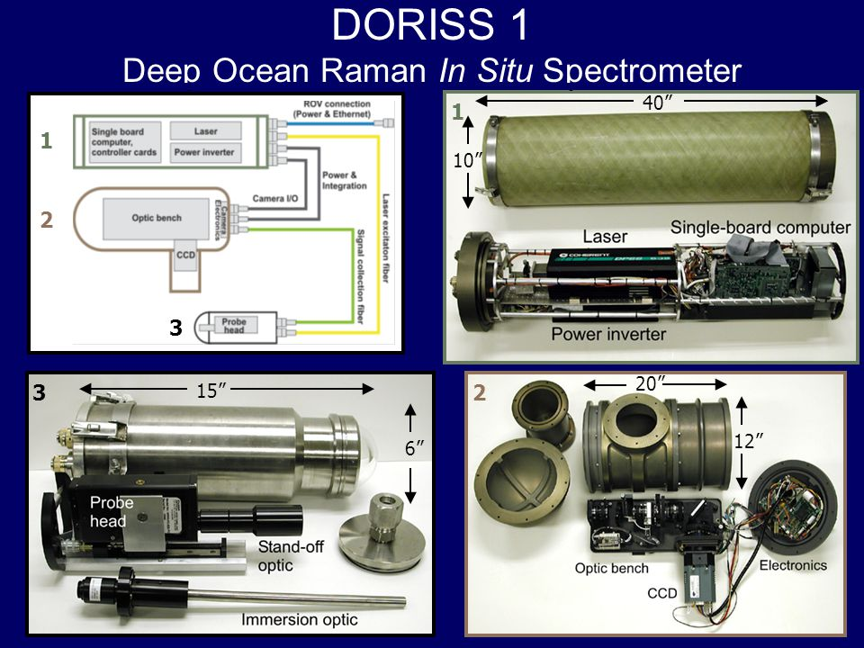Operations ROV deployed instrument The instrument housing is mounted in the rear drawer of the ROV The probe head is carried in front of the ROV Communications between Doriss and shipboard computer via Ethernet Spectra of targets, video, and environmental data are transmitted back to the operator Doriss2 Probe head Spectrum Raman Shift (cm -1 ) Intensity (Counts)
